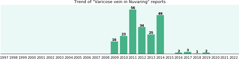 Could Nuvaring cause Varicose vein?