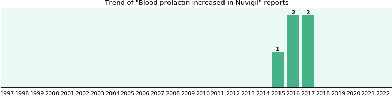 Could Nuvigil cause Blood prolactin increased?