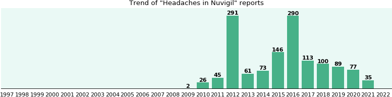 Could Nuvigil cause Headaches?