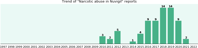 Could Nuvigil cause Narcotic abuse?