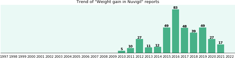 Could Nuvigil cause Weight gain?