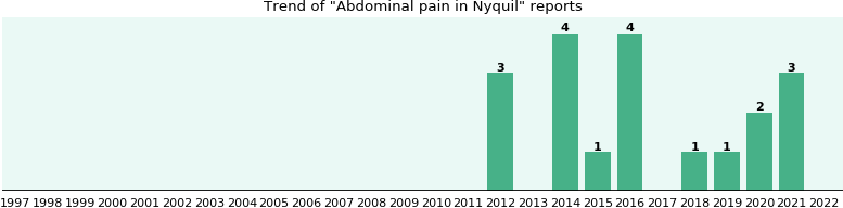 Could Nyquil cause Abdominal pain?