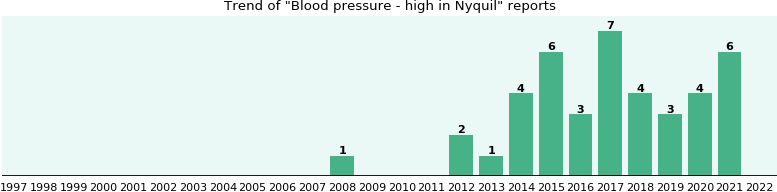 Could Nyquil cause Blood pressure - high?