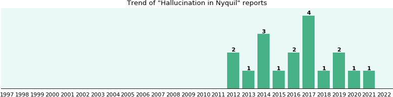 Could Nyquil cause Hallucination?