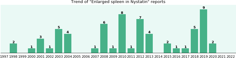 Could Nystatin cause Enlarged spleen?