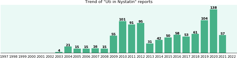 Could Nystatin cause Uti?