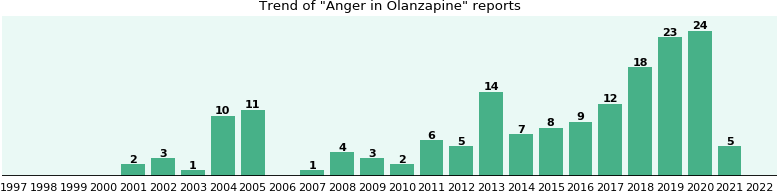 Could Olanzapine cause Anger?