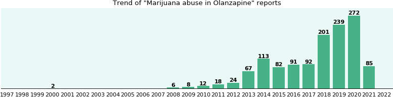 Could Olanzapine cause Marijuana abuse?