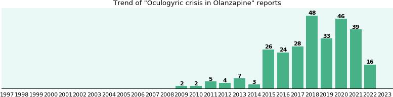 Crisis oculogyric zyprexa