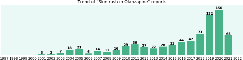 Could Olanzapine cause Skin rash?