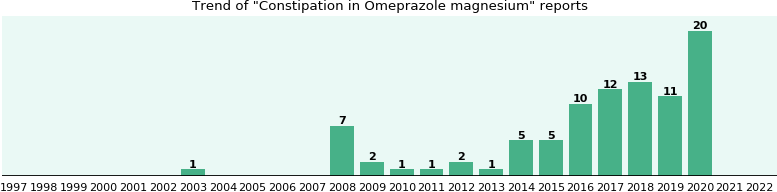Could Omeprazole magnesium cause Constipation?