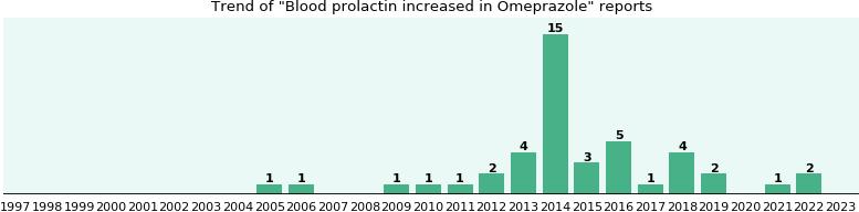 Omeprazole 4