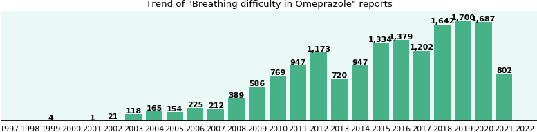 Could Omeprazole cause Breathing difficulty?
