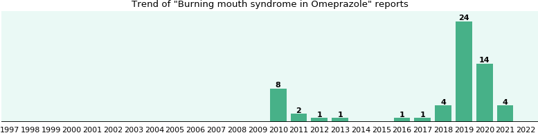 Could Omeprazole cause Burning mouth syndrome?