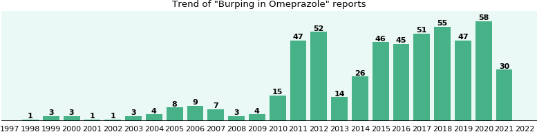 Could Omeprazole cause Burping?