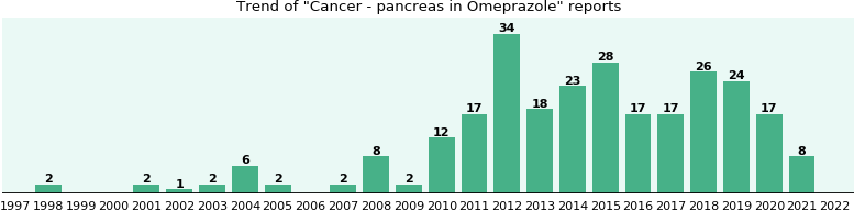 Could Omeprazole cause Cancer - pancreas?