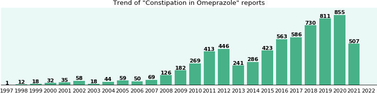 Could Omeprazole cause Constipation?