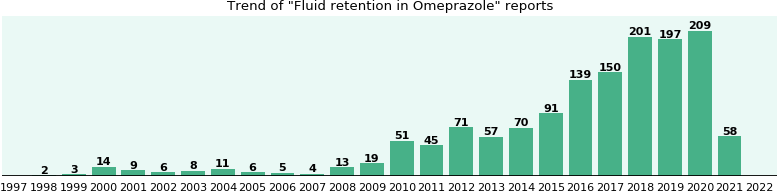 Could Omeprazole cause Fluid retention?