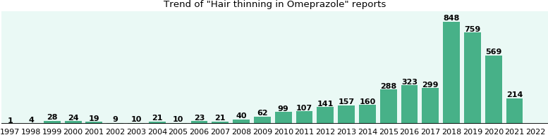 Could Omeprazole cause Hair thinning?