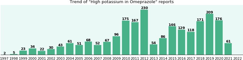 Could Omeprazole cause High potassium?