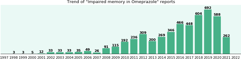 Could Omeprazole cause Impaired memory?