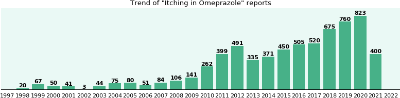 Could Omeprazole cause Itching?