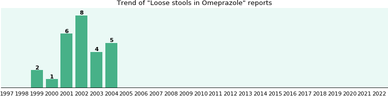 Could Omeprazole cause Loose stools?