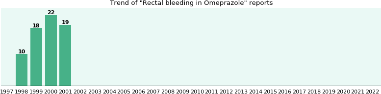 Could Omeprazole cause Rectal bleeding?