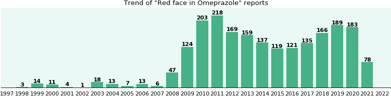 Could Omeprazole cause Red face?