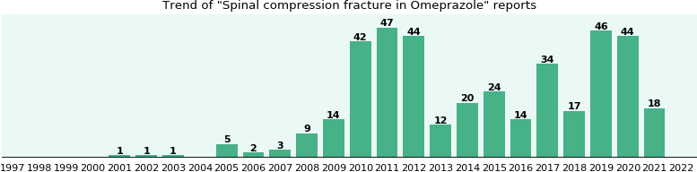 Could Omeprazole cause Spinal compression fracture?
