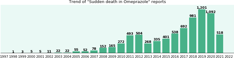 Could Omeprazole cause Sudden death?