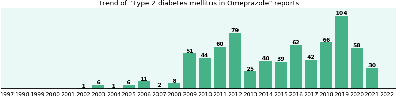 Could Omeprazole cause Type 2 diabetes mellitus?