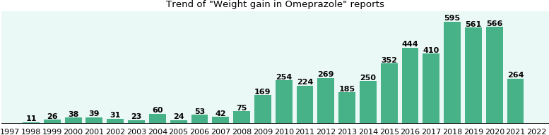 Could Omeprazole cause Weight gain?