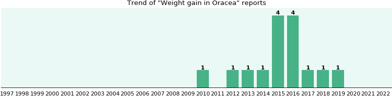 Could Oracea cause Weight gain?