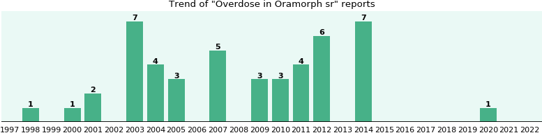 Could Oramorph sr cause Overdose?