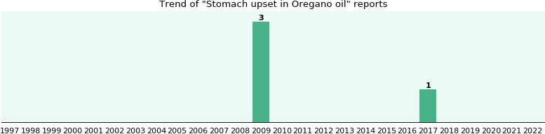 Could Oregano oil cause Stomach upset?