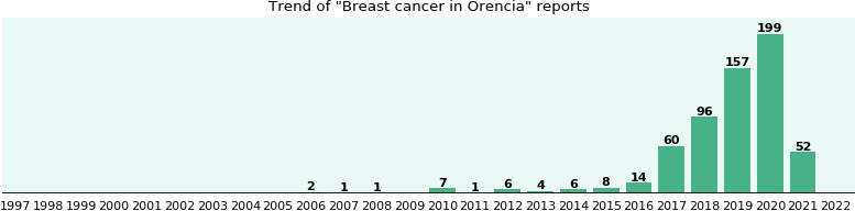 Could Orencia cause Breast cancer?