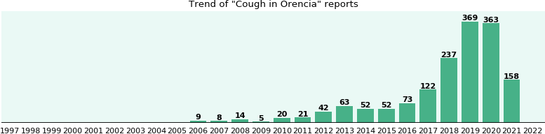 Could Orencia cause Cough?
