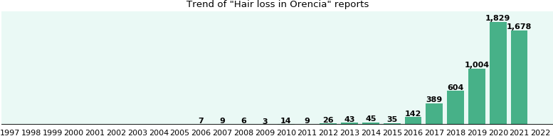 Will You Have Hair Loss With Orencia From Fda Reports