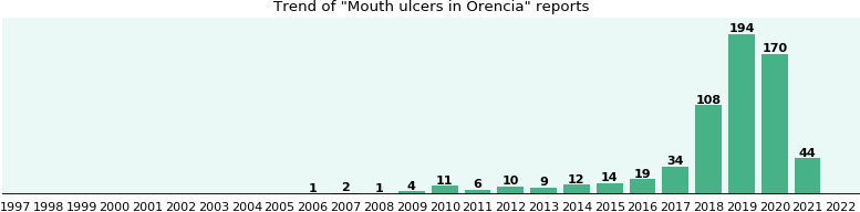 Could Orencia cause Mouth ulcers?