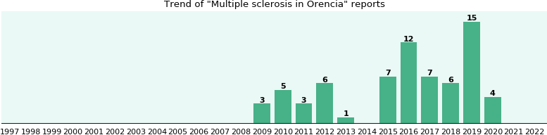 Could Orencia cause Multiple sclerosis?