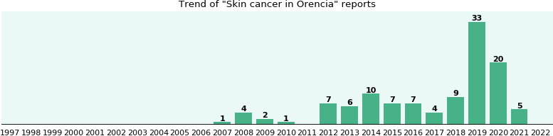 Could Orencia cause Skin cancer?