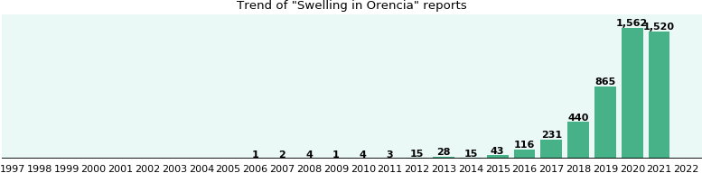 Could Orencia cause Swelling?