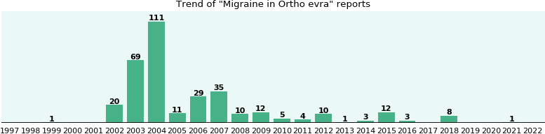 Could Ortho evra cause Migraine?