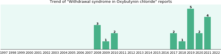 Could Oxybutynin chloride cause Withdrawal syndrome?