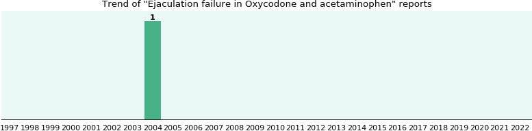 Could Oxycodone and acetaminophen cause Ejaculation failure?