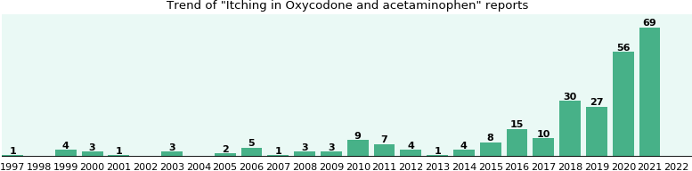 Could Oxycodone and acetaminophen cause Itching?