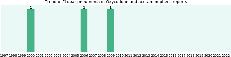 Could Oxycodone and acetaminophen cause Lobar pneumonia?