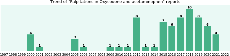 Could Oxycodone and acetaminophen cause Palpitations?