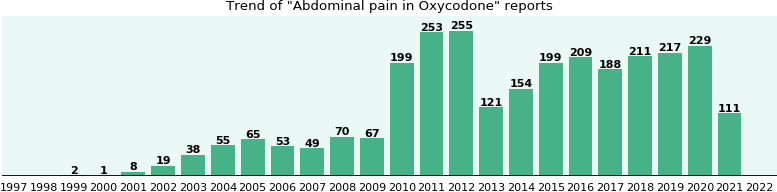 Could Oxycodone cause Abdominal pain?
